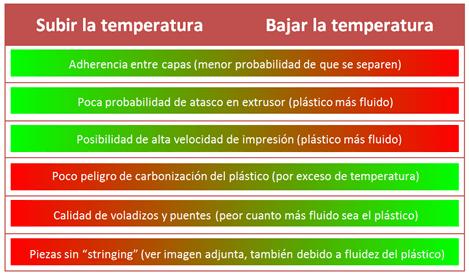 Temperaturas Nozzle