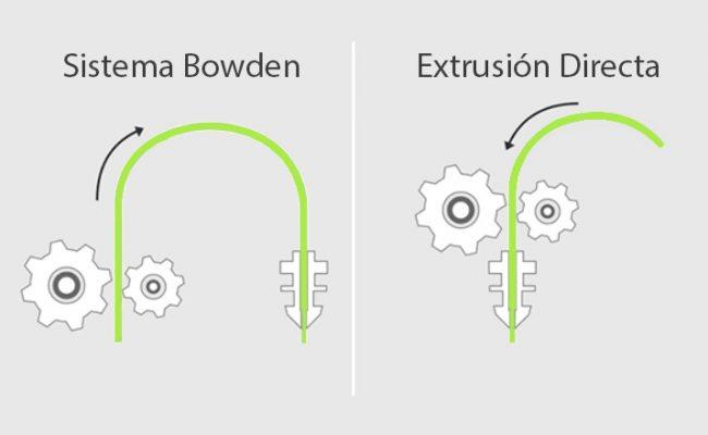 Sistema-bowden_sistema-extrusion_directa