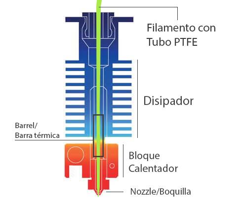 hotend_o_fusor_impresora3D