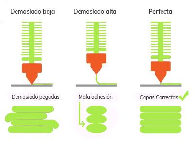 Esquema atasco boquilla impresión 3D