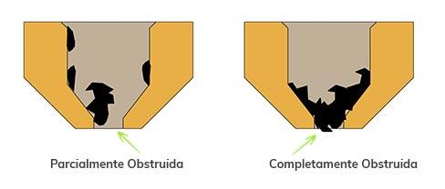 Obstruccion de boquilla parcial o total