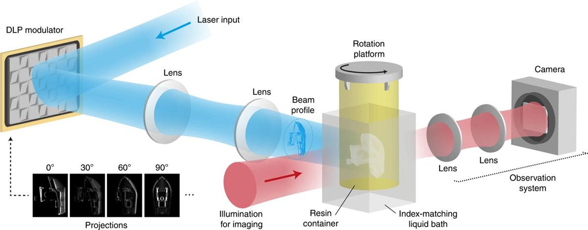 Funcionamiento Impresión 3D en segundos