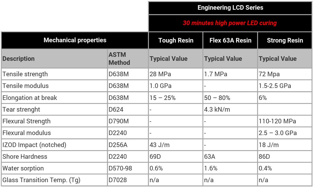Tabla Comparativa Engineering Series