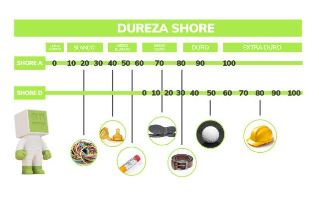 Dureza Shore Flexible