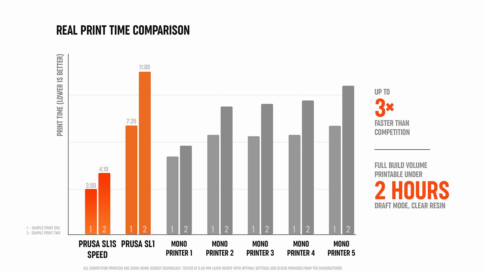 Comparativa de Velocidades SL1S