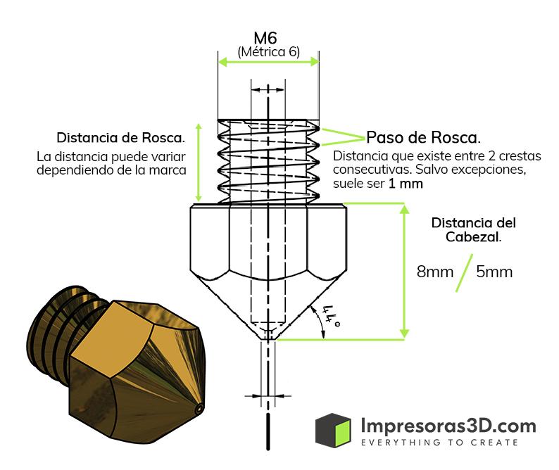 Diagrama Boquillas partes y Medidas