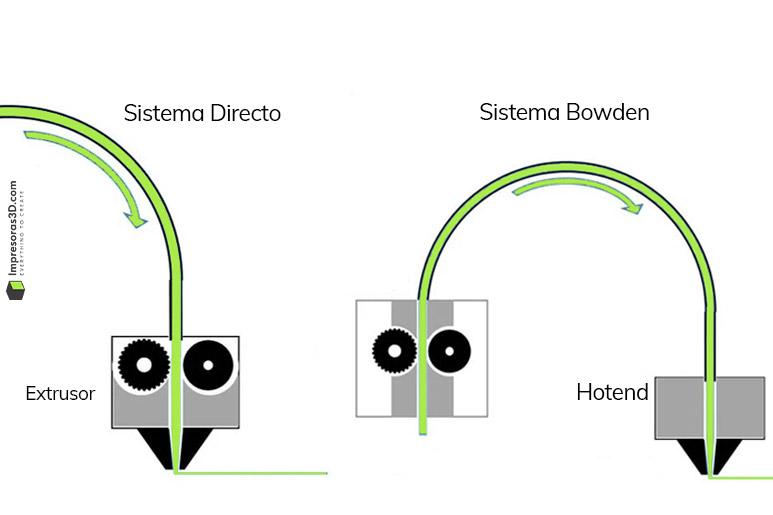 Sistema de Extrusión